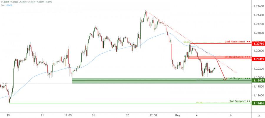 EURUSD facing bearish pressure, potential for further drop!