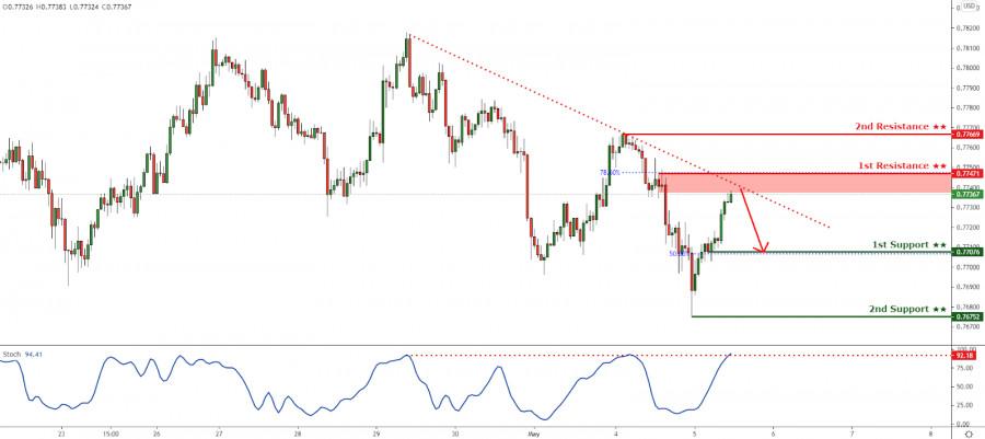 AUDUSD reacting below descending trendline resistance. Drop incoming!