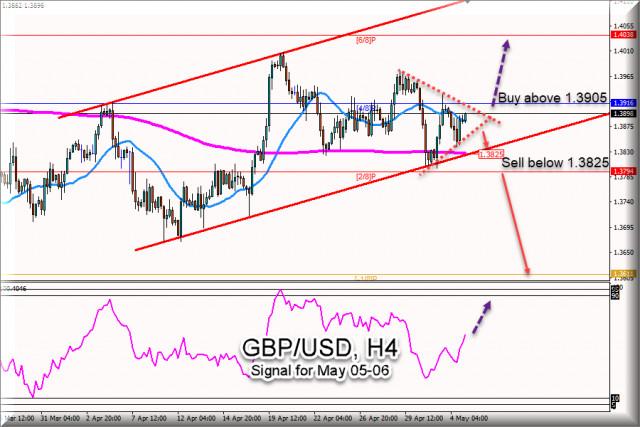 Sinyal Trading untuk GBP/USD untuk 05 - 06 Mei, 2021: Beli diatas 1,3905