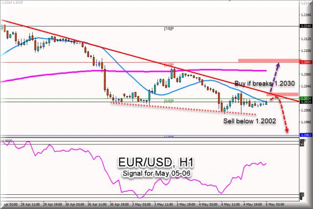 Sinyal Trading EUR/USD untuk 05 - 06 Mei 2021: beli di atas 1.2030