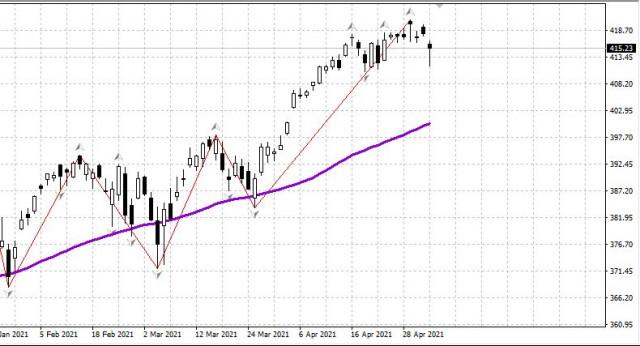 Рынок США падает. Нефть резко выросла. Рубль на месте: утро 05.05