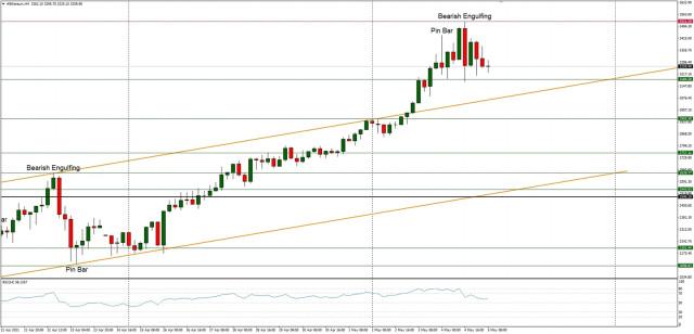 Análisis técnico del ETH/USD para el 5 de mayo de 2021
