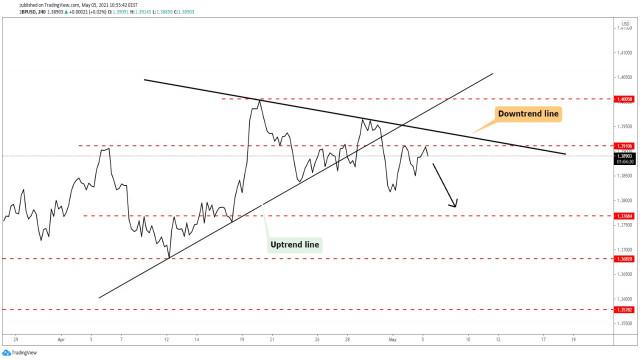 GBP/USD предпочитано отклонение!