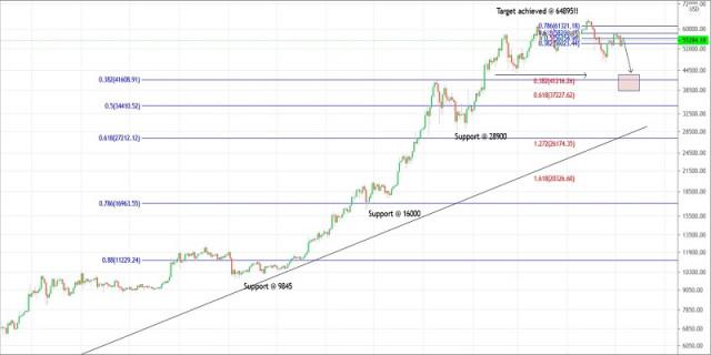 Kế hoạch giao dịch Bitcoin cho ngày 05 tháng 5 năm 2021