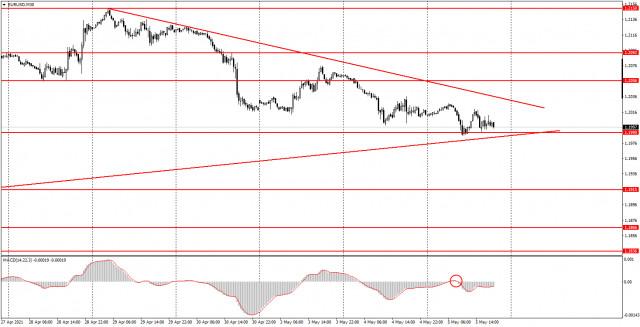 Аналитика и торговые сигналы для начинающих. Как торговать валютную пару EUR/USD 6 мая? Анализ сделок среды. Подготовка к торгам в четверг.