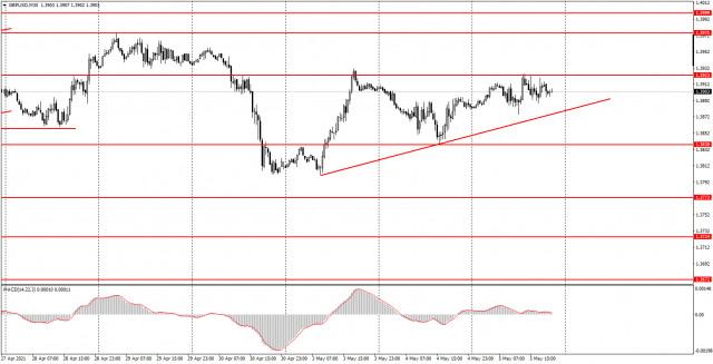 Аналитика и торговые сигналы для начинающих. Как торговать валютную пару GBP/USD 6 мая? Анализ сделок среды. Подготовка к торгам в четверг.
