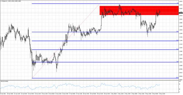XRP/USD up against major short-term resistance