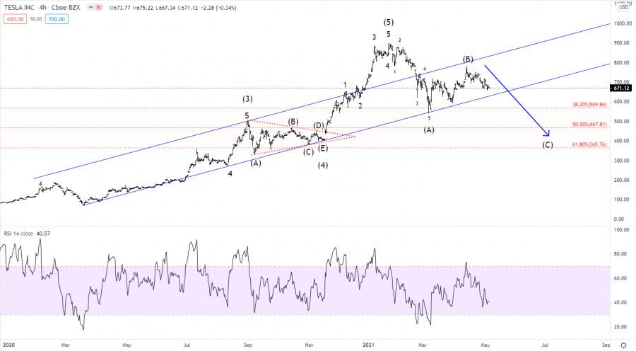 Elliott wave analysis of Tesla for May 6, 2021