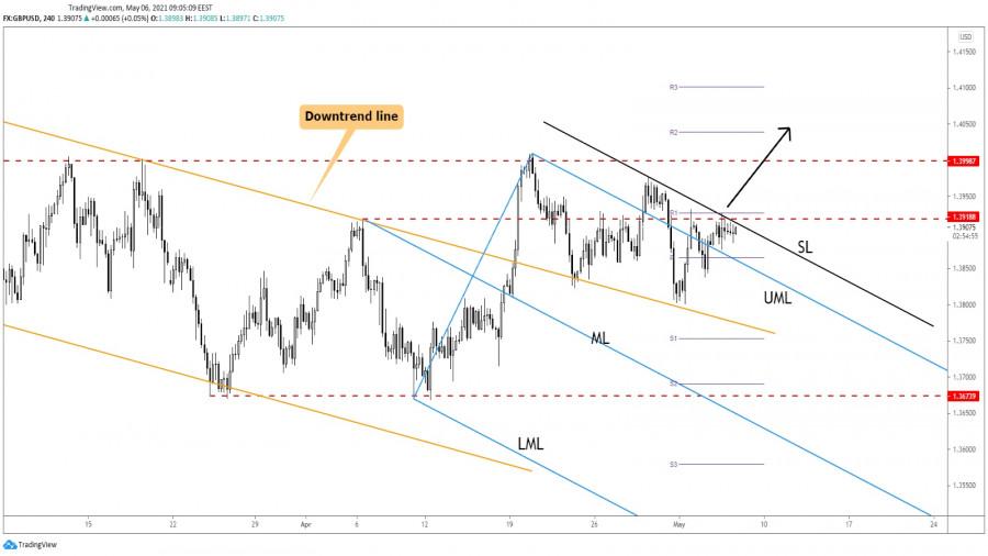 GBP/USD Upwards Momentum In Cards!