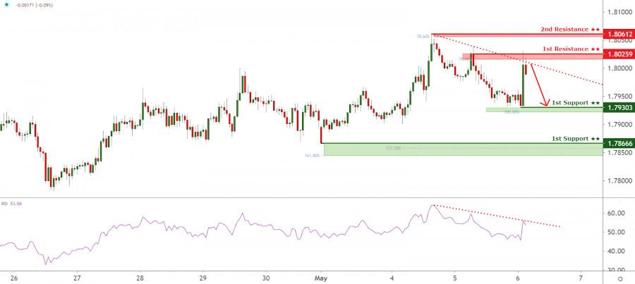 GBPAUD reacting below descending trendline resistance. Drop incoming!