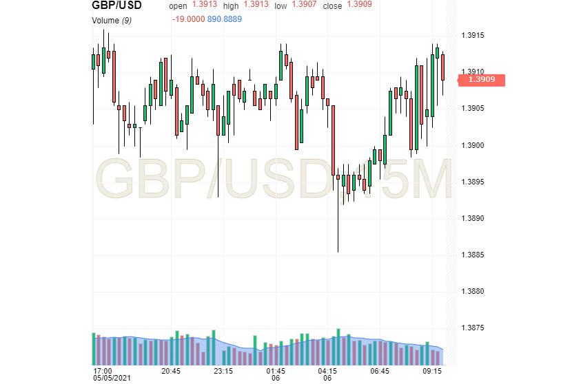 Фунт на волне оптимизма: от Банка Англии не ждут подвоха