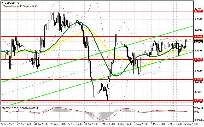 GBP/USD: план на американскую сессию 6 мая (разбор утренних сделок). Результаты заседания Банка Англии определят направление