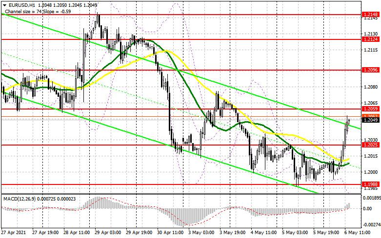 EUR/USD: план на американскую сессию 6 мая (разбор утренних сделок). Продавцы уступают рынок, а быки забирают под контроль
