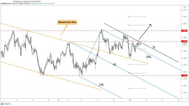 Pasangan mata wang GBP/USD memperoleh momentum kenaikan harga!
