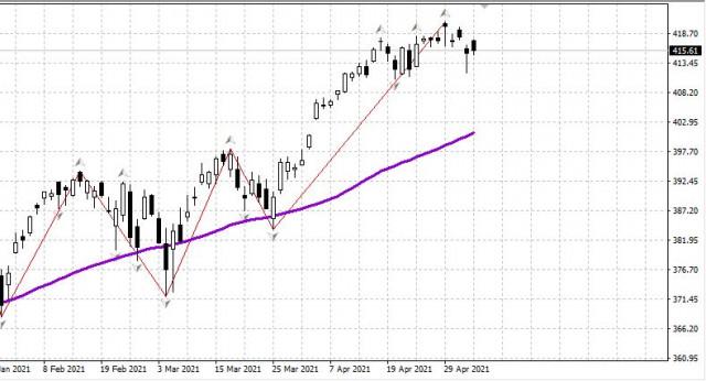 Рынок США, нефть, рубль - утро 06.05