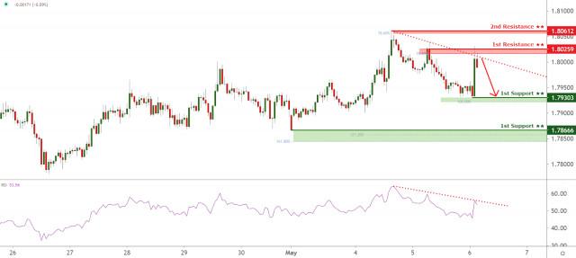 Pasangan GBP/AUD bertindak balas di bawah rintangan trendline menurun. Penurunan akan menjelang!