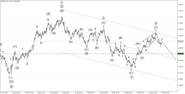EUR/USD 6 мая. Предыдущий прогноз подтвержден. Цены продолжают падать