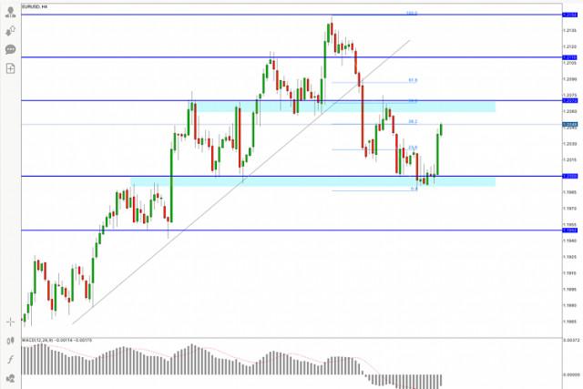 Pronóstico del EUR/USD para el 6 de mayo de 2021