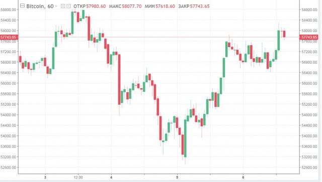 Новостной фон располагает к росту, но BTC продолжает колебаться: причины и прогнозы