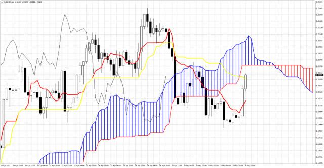 Análisis del indicador Ichimoku del EUR/USD para el 6 de mayo de 2021