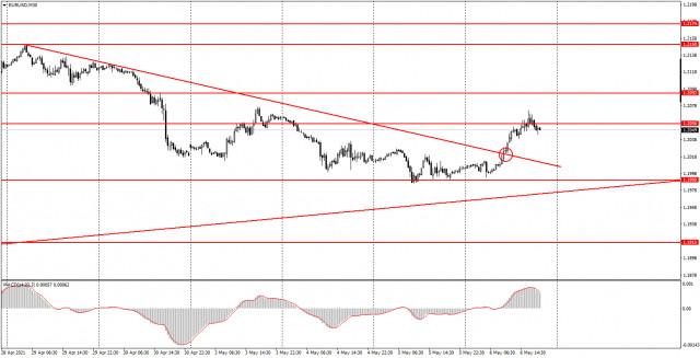 Аналитика и торговые сигналы для начинающих. Как торговать валютную пару EUR/USD 7 мая? Анализ сделок четверга. Подготовка к торгам в пятницу.