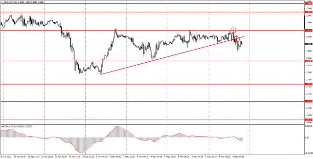 Аналитика и торговые сигналы для начинающих. Как торговать валютную пару GBP/USD 7 мая? Анализ сделок четверга. Подготовка к торгам в пятницу.