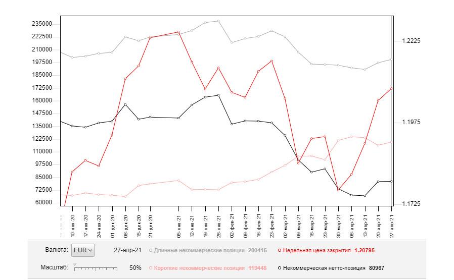 EUR/USD: план на европейскую сессию 7 мая. Commitment of Traders COT отчеты (разбор вчерашних сделок). Покупатели продолжают забирать уровни. Следующая целью – 1.2091
