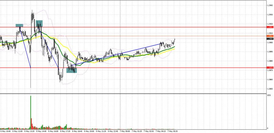 GBP/USD: план на европейскую сессию 7 мая. Commitment of Traders COT отчеты (разбор вчерашних сделок). Решение Банка Англии привело к всплеску волатильности, но определенности не добавило