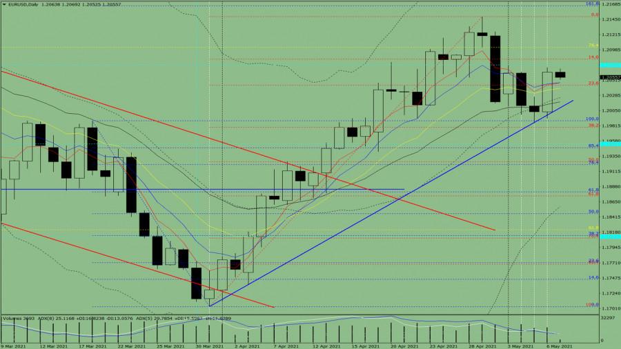 Индикаторный анализ. Дневной обзор на 7 мая 2021 года по валютной паре EUR/USD