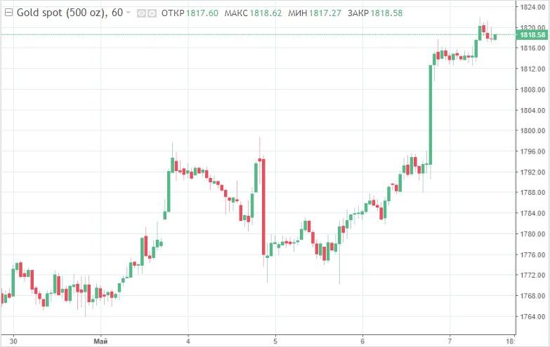 Gold ultimately breaks $1,800 barrier