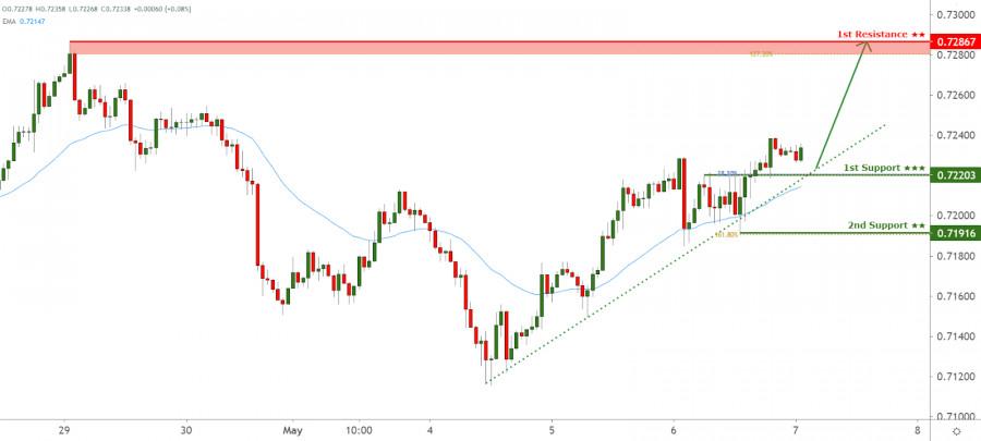 NZDUSD facing bullish pressure, potential for further upside!