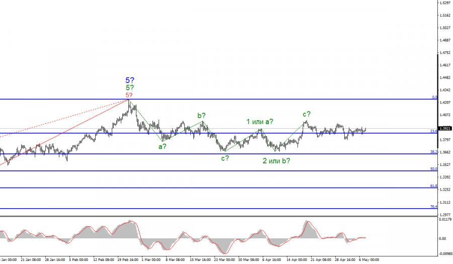 Анализ GBP/USD. 7 мая. Британец не понимает, где он находится и что происходит