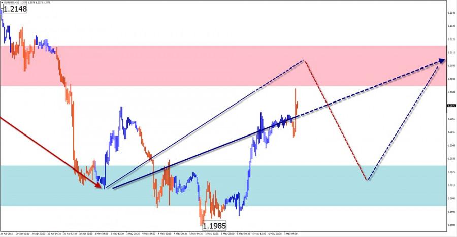 Упрощенный волновой анализ и прогноз EUR/USD, AUD/USD, GBP/JPY, USD/CAD на 7 мая