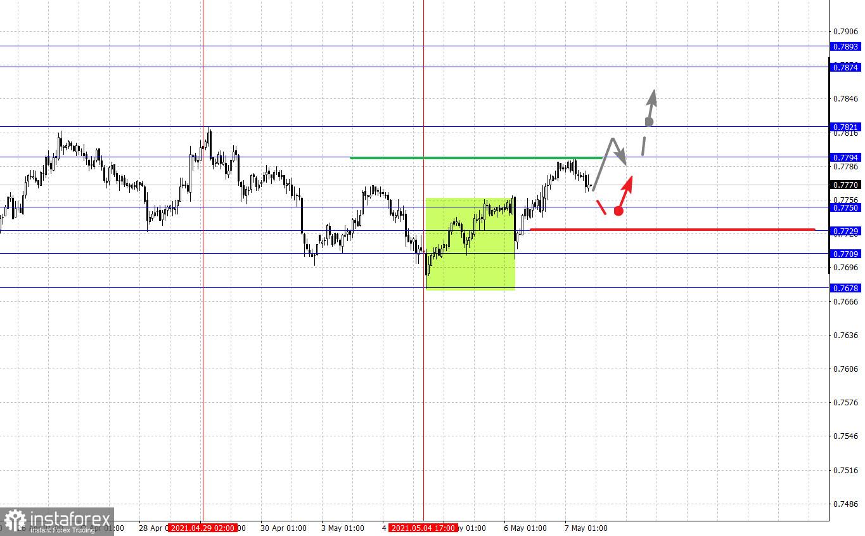 Фрактальный анализ основных валютных пар на 7 мая