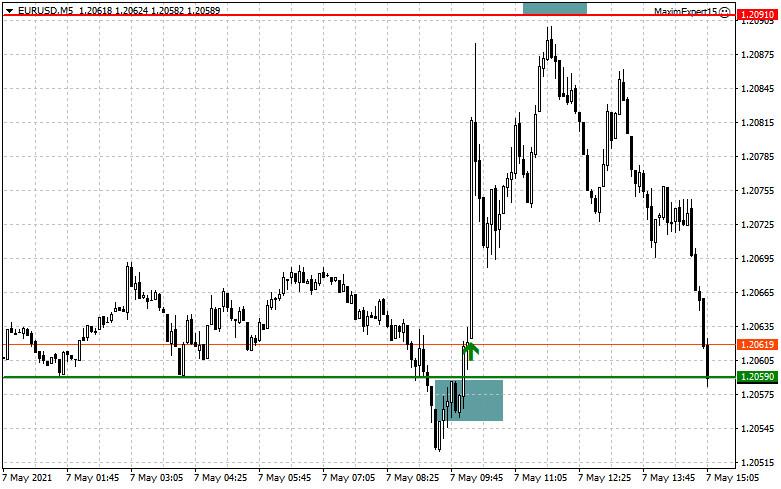 EUR/USD: план на американскую сессию 7 мая (разбор утренних сделок). Покупатели евро дают отпор в районе 1.2058, но не справляются
