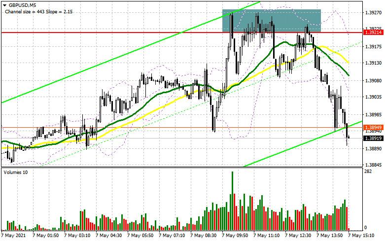 GBP/USD: план на американскую сессию 7 мая (разбор утренних сделок). Продавцы фунта уверенно защищают сопротивление 1.3921,