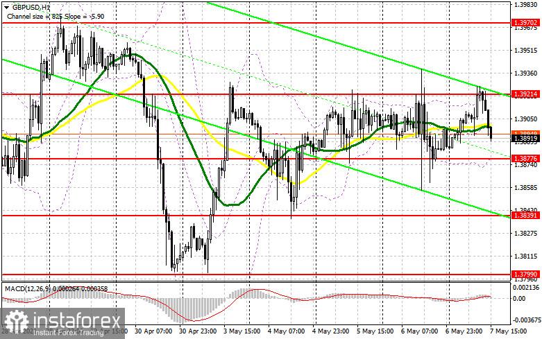 GBP/USD: план на американскую сессию 7 мая (разбор утренних сделок). Продавцы фунта уверенно защищают сопротивление 1.3921, опять сталкиваю пары вниз