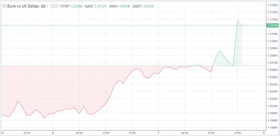 Евро и европейские индексы завершают неделю на позитивной ноте