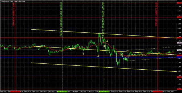 Прогноз и торговые сигналы по GBP/USD на 7 мая. Детальный разбор вчерашних рекомендаций и движения пары в течение дня.