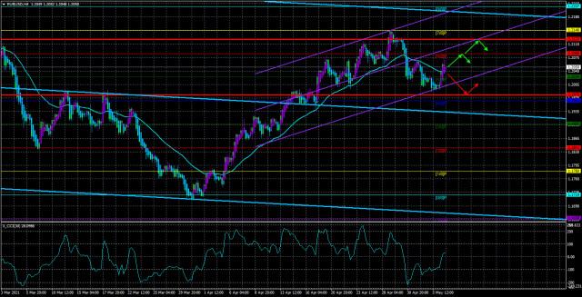 Обзор пары EUR/USD. 7 мая. Паника вокруг ФРС, Джанет Йеллен и инфляции.