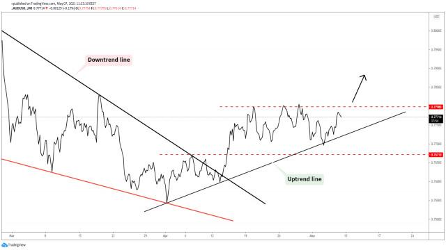 AUD/USD: Очаква се да продължи нагоре!