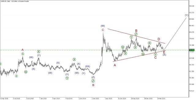 USD/RUR 7 мая. Пришло время зарабатывать! Большой разбор Рубля