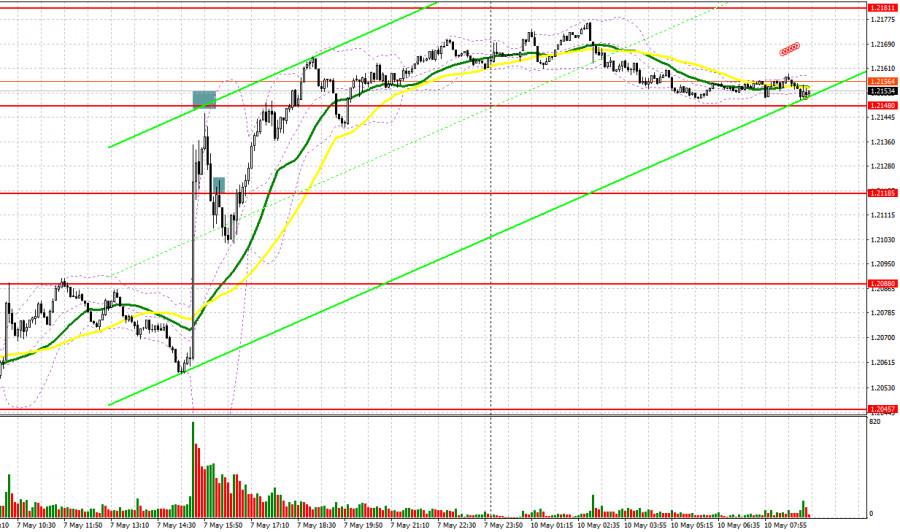 EUR/USD: план на европейскую сессию 10 мая. Commitment of Traders COT отчеты (разбор вчерашних сделок). Покупатели нацелены