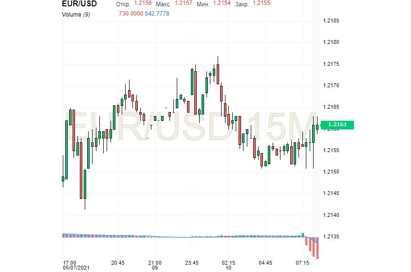 «Коварство» рынка труда США: его ослабление – удар по USD?