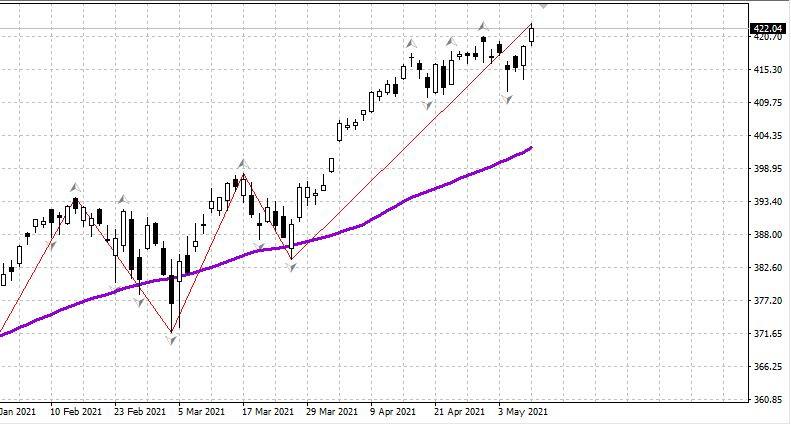 Рынок США, нефть и рубль: Утро 10.05