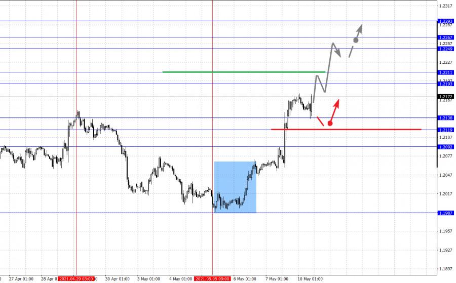 Фрактальный анализ основных валютных пар на 10 мая