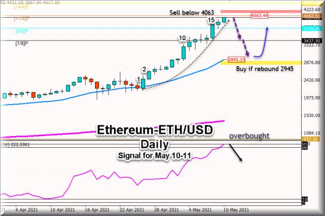 Sinyal trading untuk Ethereum ETH/USD untuk 10 -11 Mei, 2021: Jual Dibawah $4,062