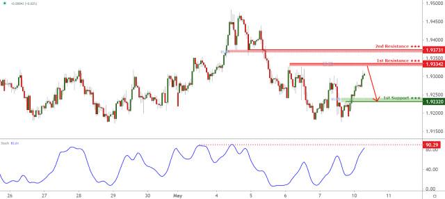 GBPNZD berhadapan dengan tekanan menurun, berpotensi untuk penurunan selanjutnya!