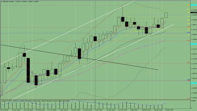 Technische Analyse. GBP/USD – Übersicht für die Woche vom 10. bis zum 15. Mai