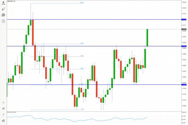 GBP/USD Perkiraan Terbaru untuk 10 Mei